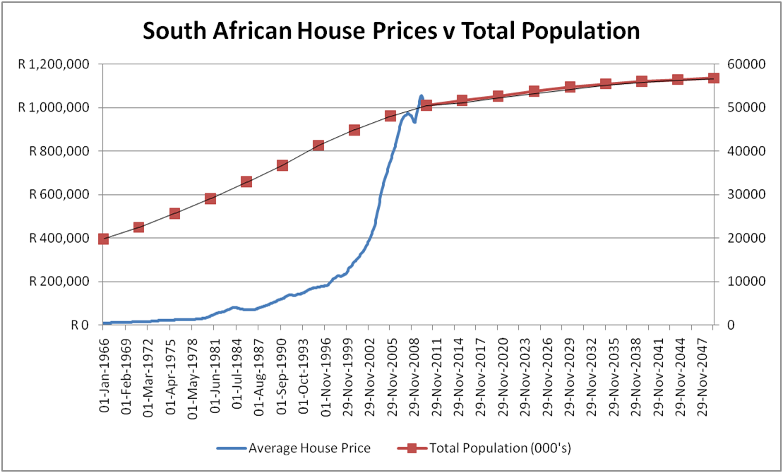 Graphs House Price South Africa