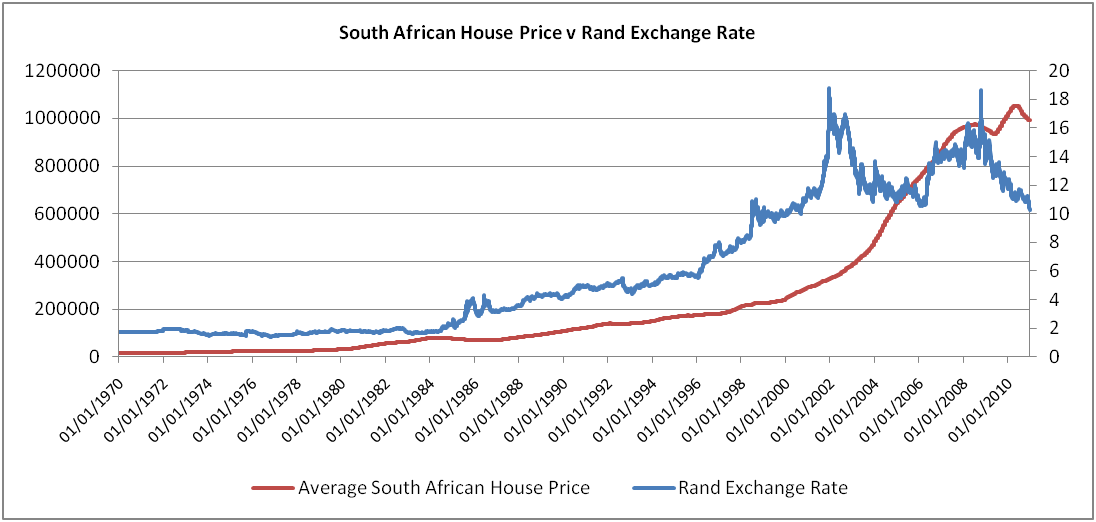 South african online stock trading