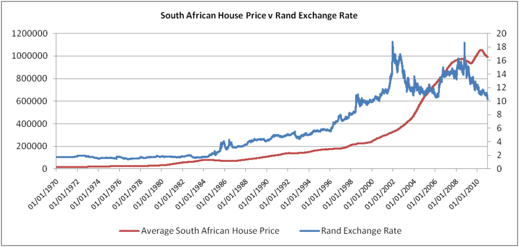 ZAR/EUR exchange rate chart